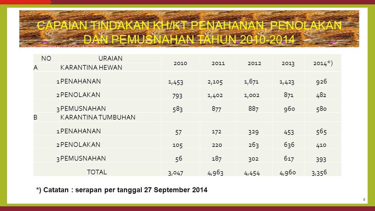 CAPAIAN TINDAKAN KH/KT PENAHANAN, PENOLAKAN DAN PEMUSNAHAN TAHUN 2010-2014