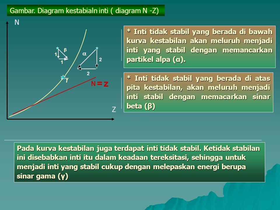 = z Gambar. Diagram kestabialn inti ( diagram N -Z) N