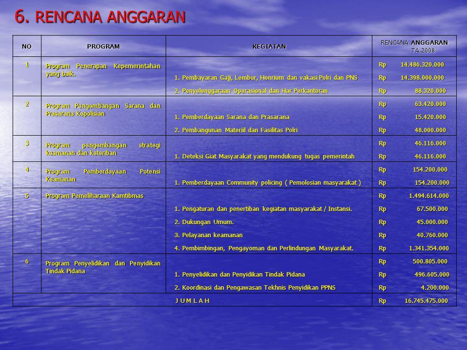 6. RENCANA ANGGARAN NO PROGRAM KEGIATAN RENCANA ANGGARAN TA.2008 1