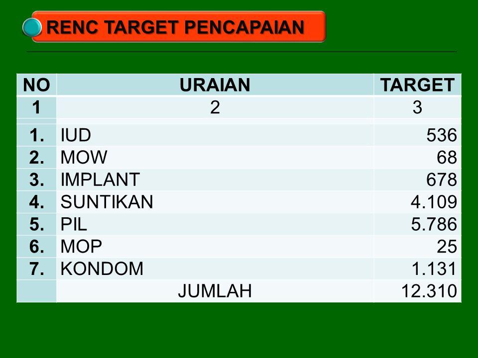RENC TARGET PENCAPAIAN NO URAIAN TARGET 1 2 3 1. IUD 536 2. MOW 68 3.