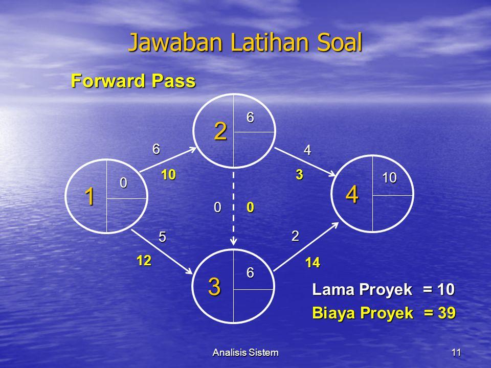 Jawaban Latihan Soal 2 4 1 3 Forward Pass Lama Proyek = 10