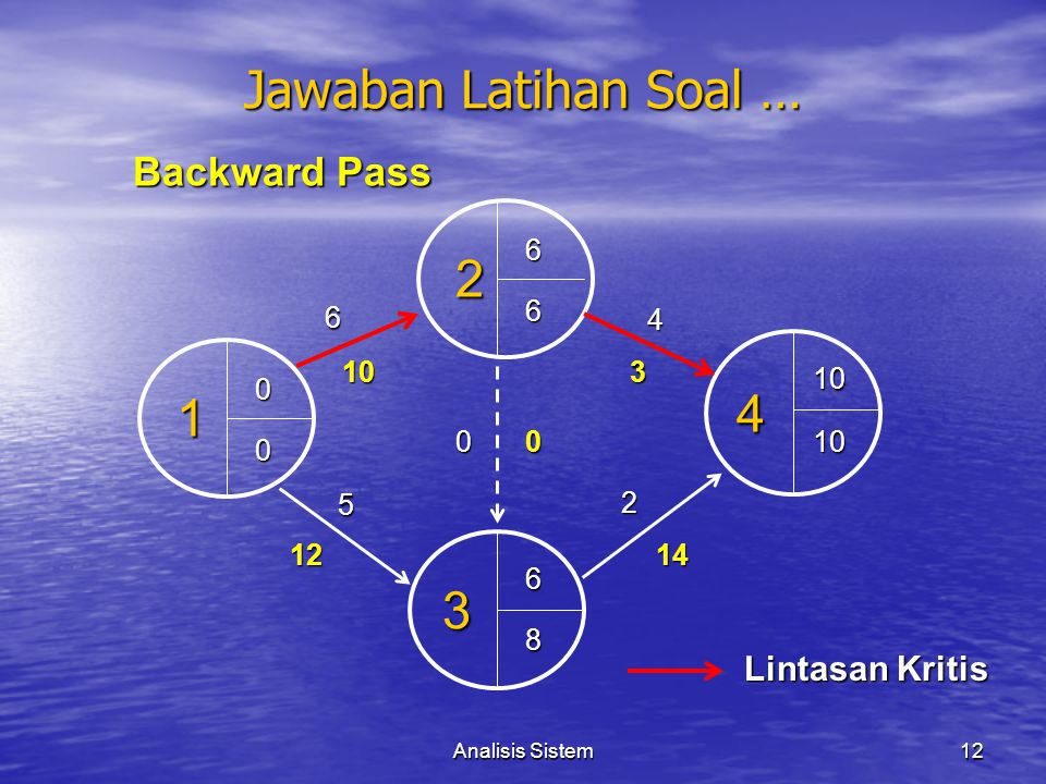 Jawaban Latihan Soal … 2 4 1 3 Backward Pass Lintasan Kritis 6 6 6 4