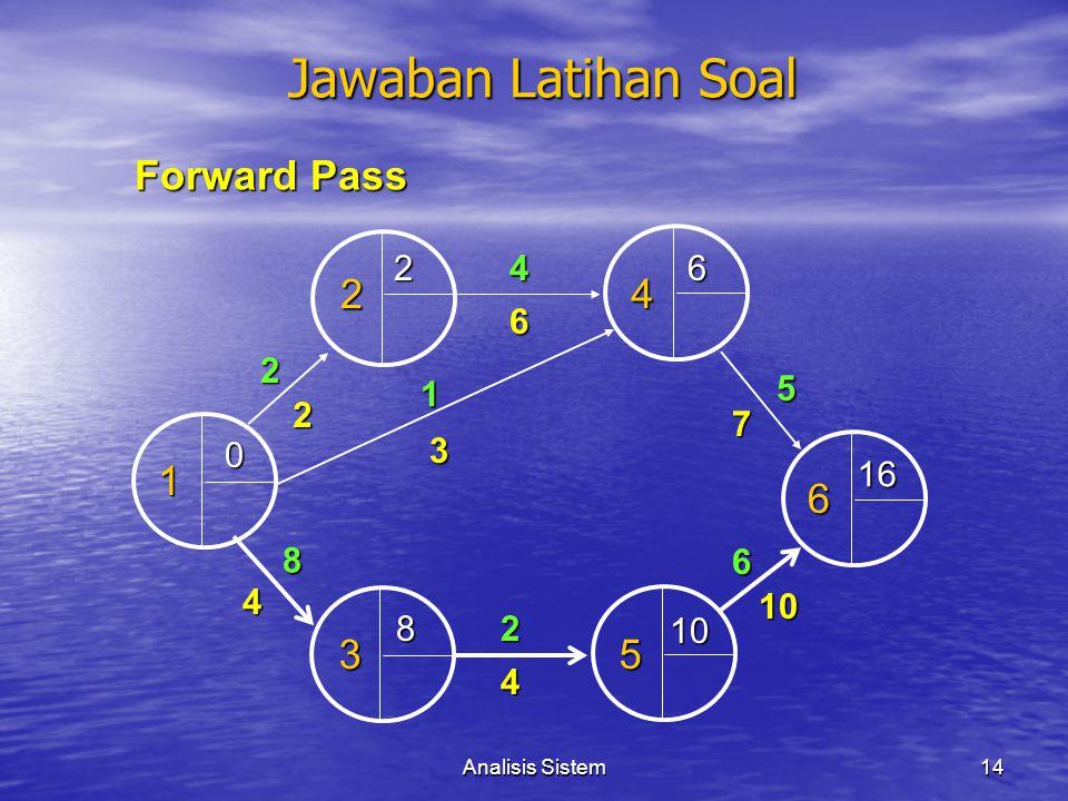 Jawaban Latihan Soal Forward Pass 2 4 1 6 3 5 2 4 6 6 2 1 5 2 7 3 16 8