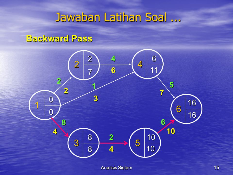 Jawaban Latihan Soal ... Backward Pass 2 4 1 6 3 5 2 4 6 6 11 7 2 1 5