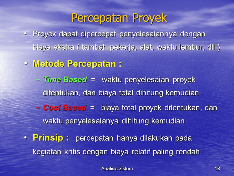 Percepatan Proyek Metode Percepatan :