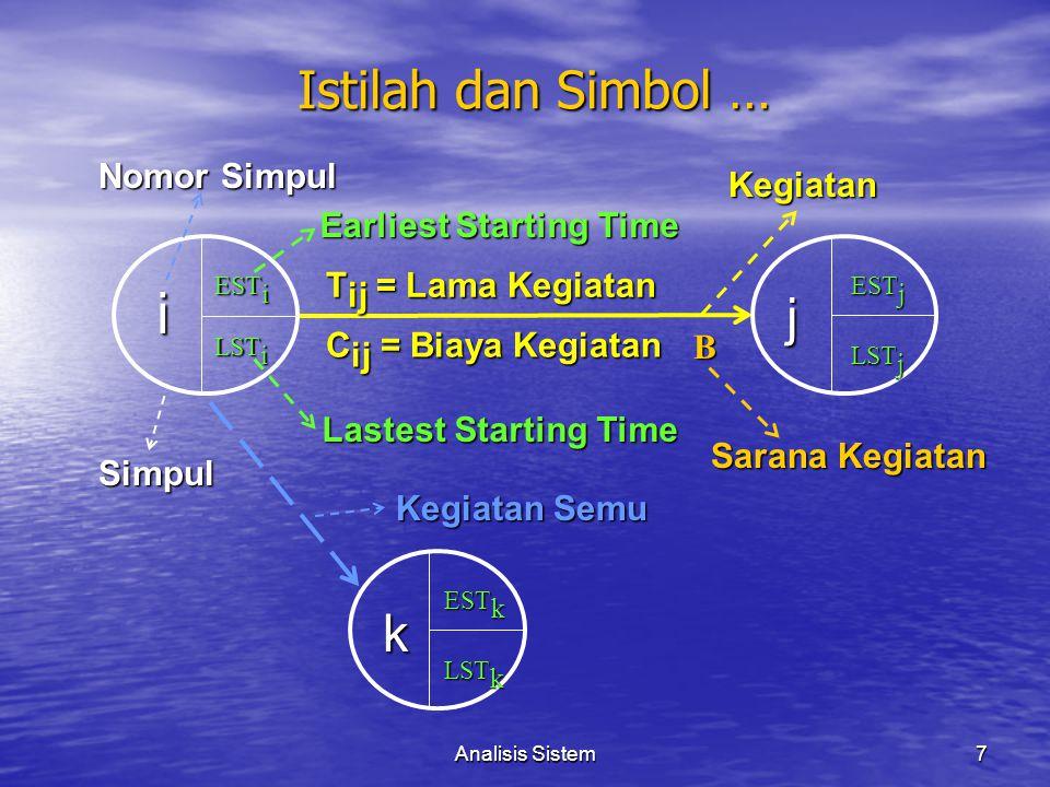i Istilah dan Simbol … j k Nomor Simpul Kegiatan