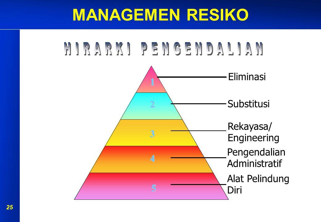 HIRARKI PENGENDALIAN Eliminasi 1 2 Substitusi Rekayasa/ Engineering 3