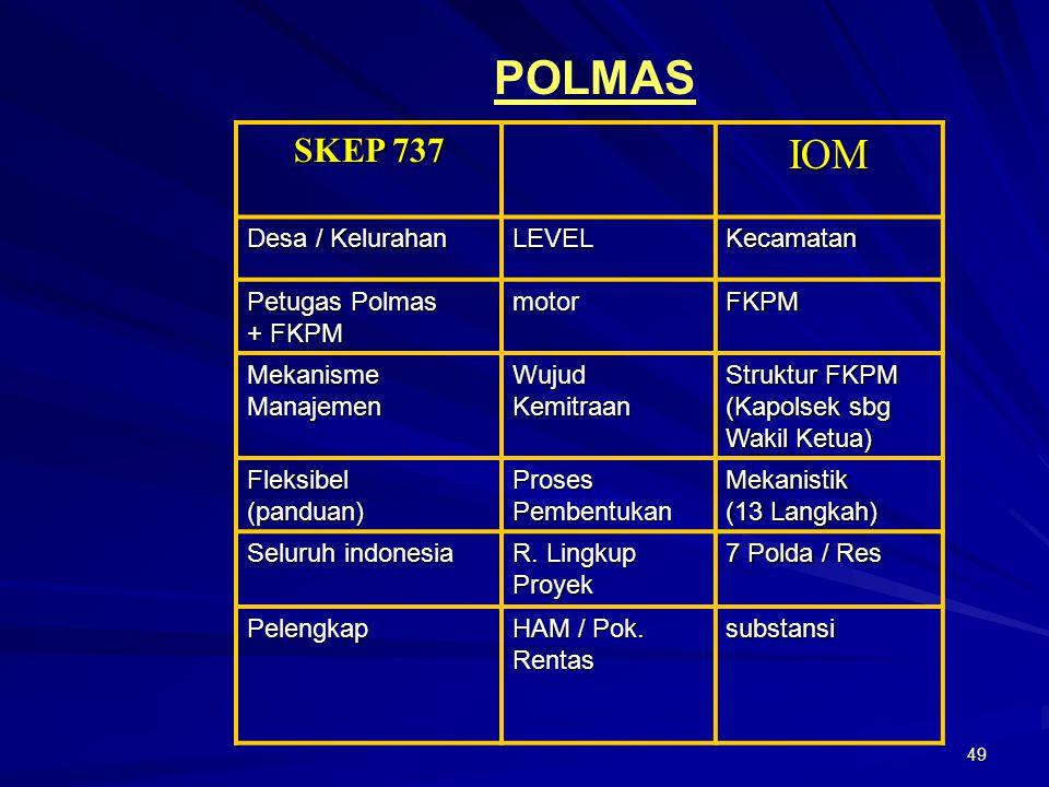 POLMAS IOM SKEP 737 Desa / Kelurahan LEVEL Kecamatan Petugas Polmas