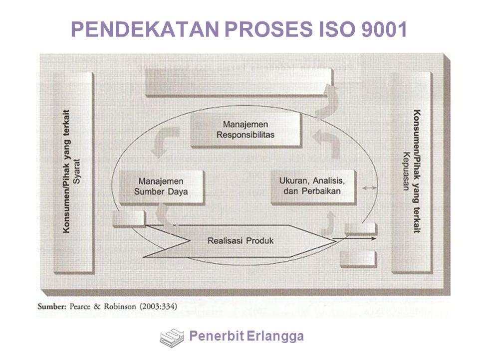 PENDEKATAN PROSES ISO 9001 Penerbit Erlangga