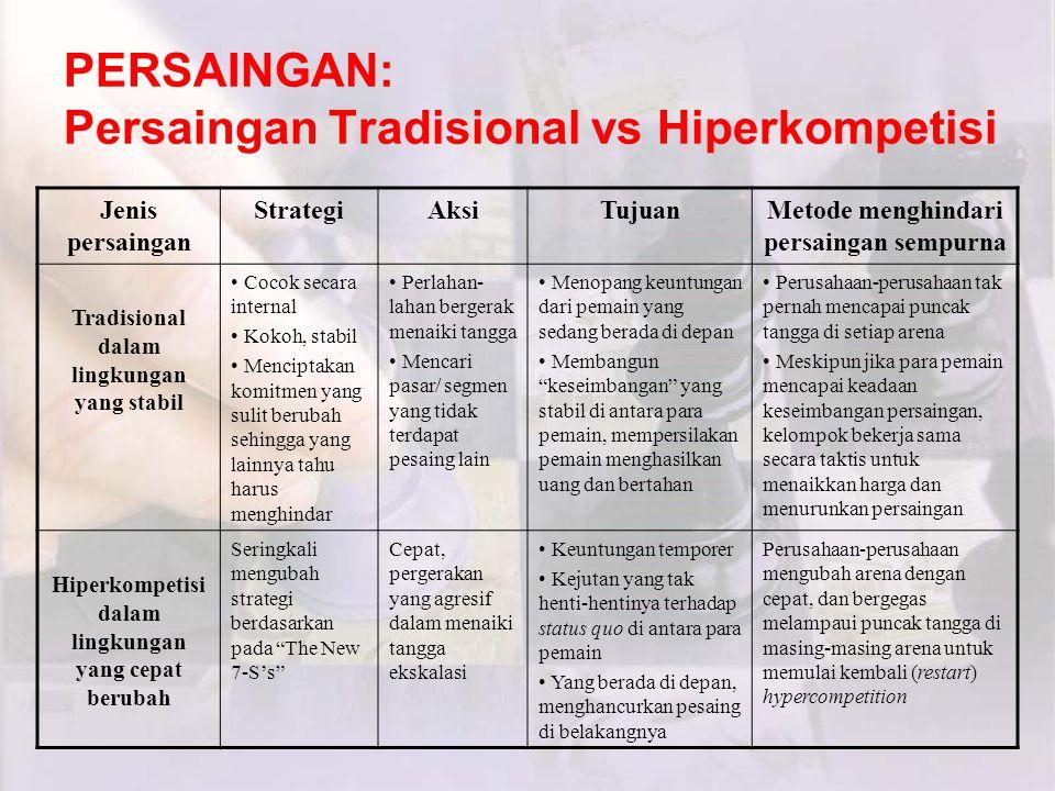 PERSAINGAN: Persaingan Tradisional vs Hiperkompetisi