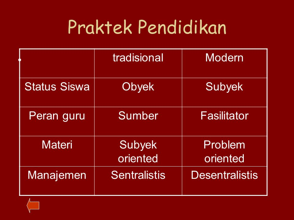 Praktek Pendidikan tradisional Modern Status Siswa Obyek Subyek