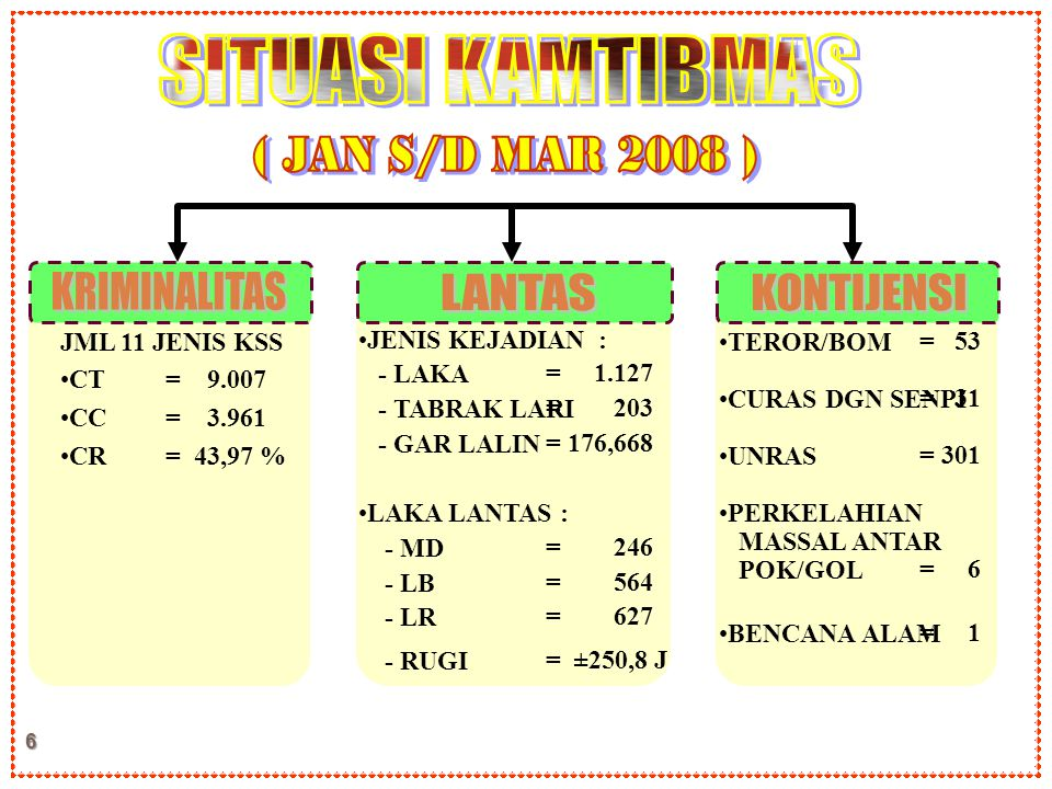 SITUASI KAMTIBMAS ( JAN S/D MAR 2008 ) KRIMINALITAS LANTAS KONTIJENSI