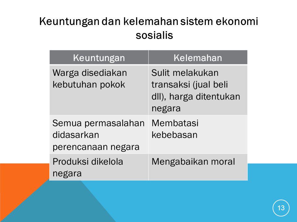 Keuntungan dan kelemahan sistem ekonomi sosialis