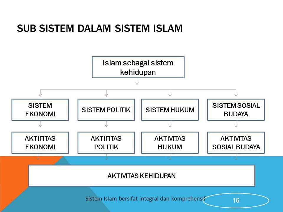 Sub Sistem Dalam Sistem Islam