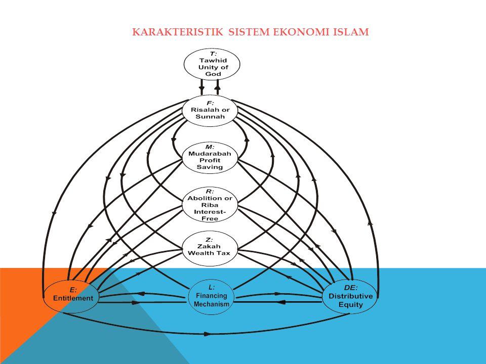 KARAKTERISTIK SISTEM EKONOMI ISLAM