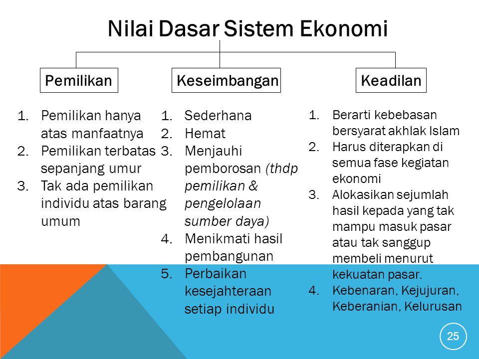 Nilai Dasar Sistem Ekonomi