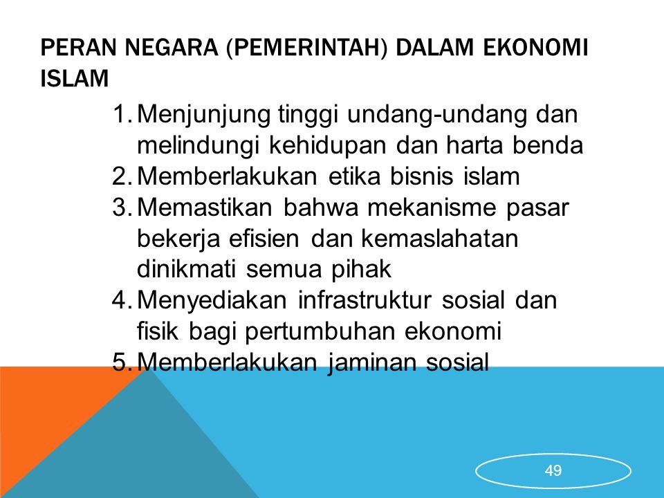 Peran negara (pemerintah) dalam Ekonomi Islam