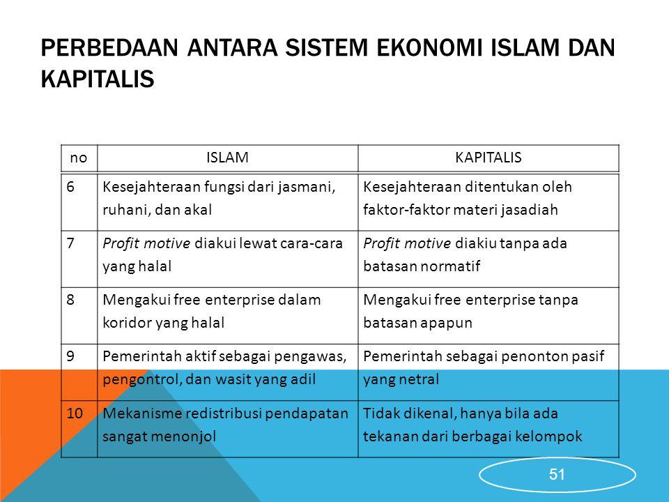 Perbedaan Antara Sistem Ekonomi Islam dan Kapitalis