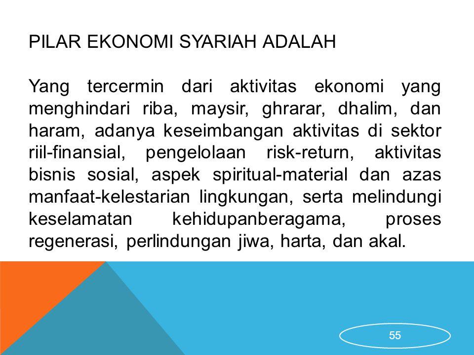 PILAR EKONOMI SYARIAH ADALAH