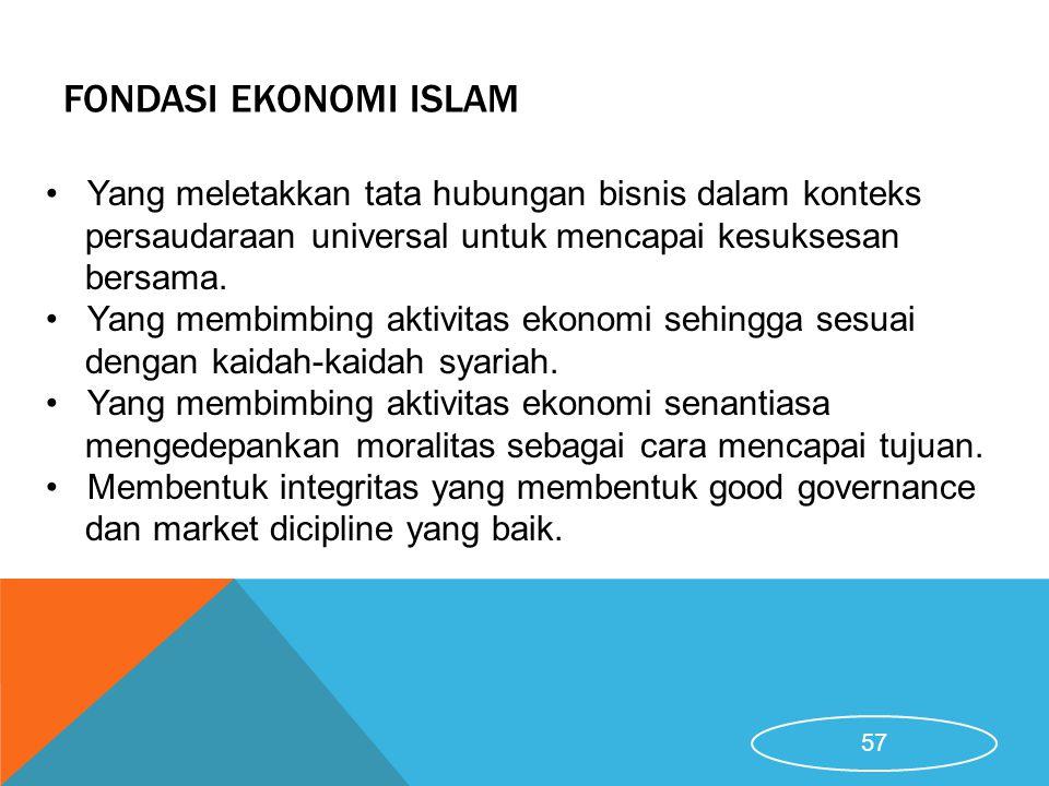Fondasi Ekonomi Islam Yang meletakkan tata hubungan bisnis dalam konteks persaudaraan universal untuk mencapai kesuksesan bersama.