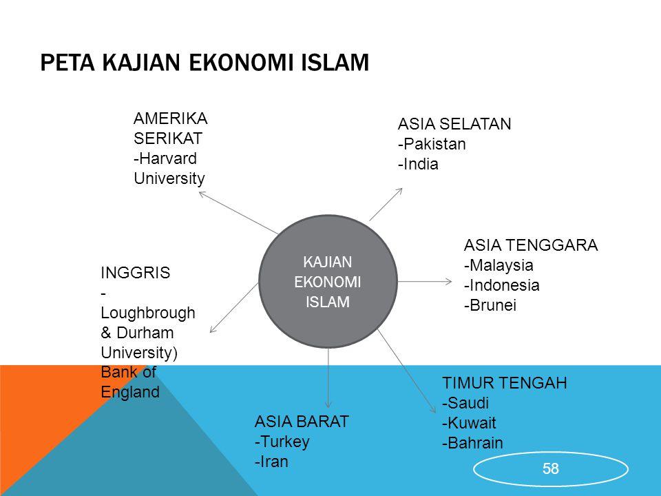 PETA KAJIAN EKONOMI ISLAM