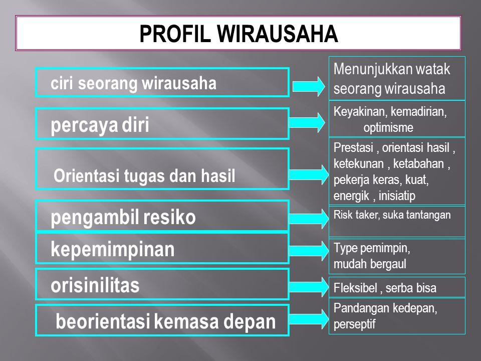 PROFIL WIRAUSAHA orisinilitas Orientasi tugas dan hasil