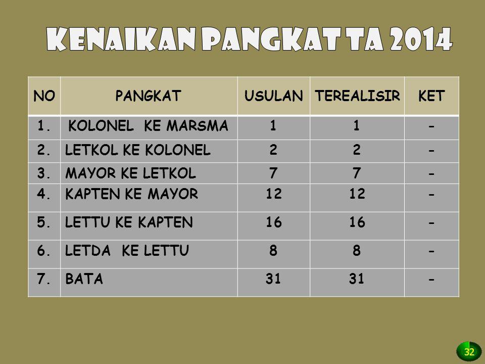 KENAIKAN PANGKAT TA 2014 NO PANGKAT USULAN TEREALISIR KET 1.