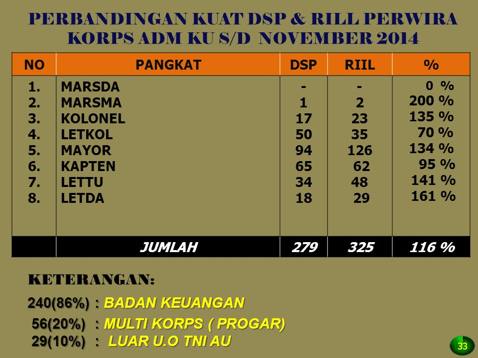 PERBANDINGAN KUAT DSP & RILL PERWIRA KORPS ADM KU S/D NOVEMBER 2014