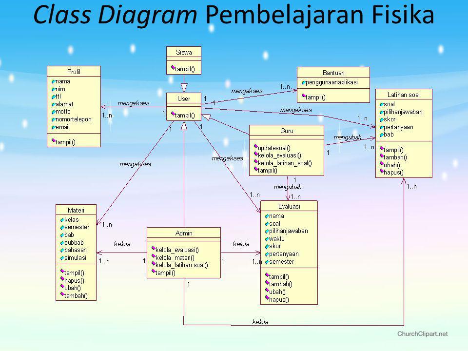 Class Diagram Pembelajaran Fisika