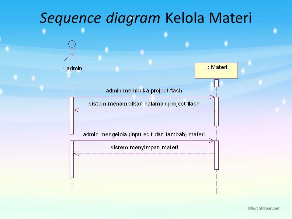 Sequence diagram Kelola Materi