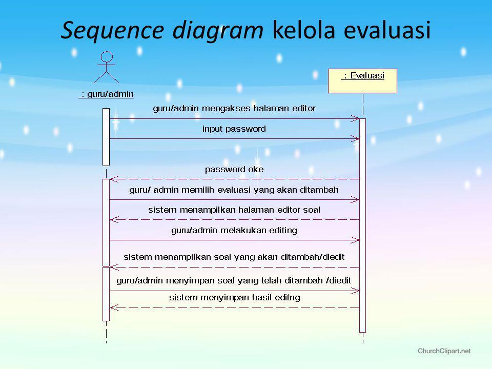 Sequence diagram kelola evaluasi
