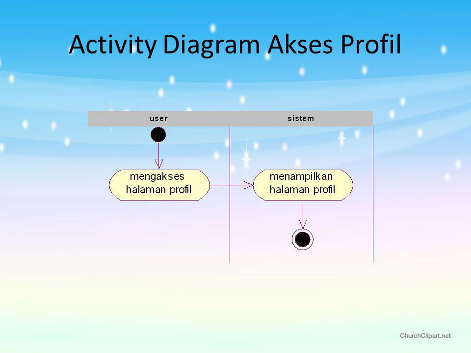 Activity Diagram Akses Profil