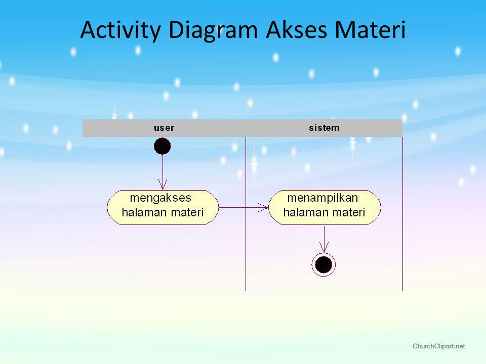 Activity Diagram Akses Materi