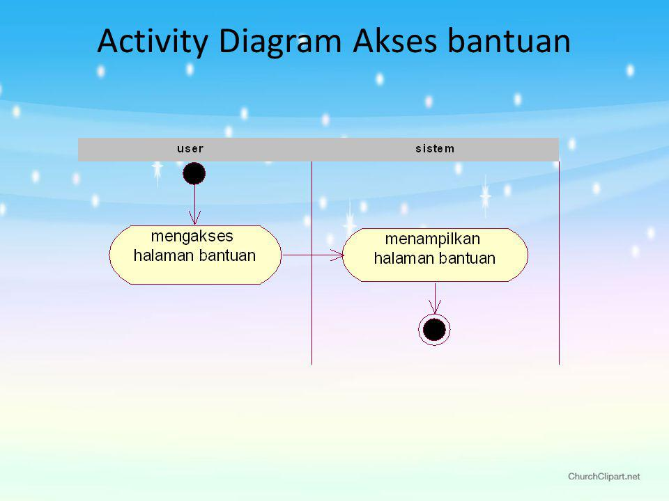 Activity Diagram Akses bantuan