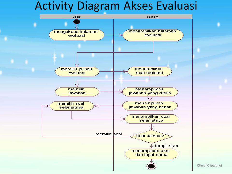 Activity Diagram Akses Evaluasi