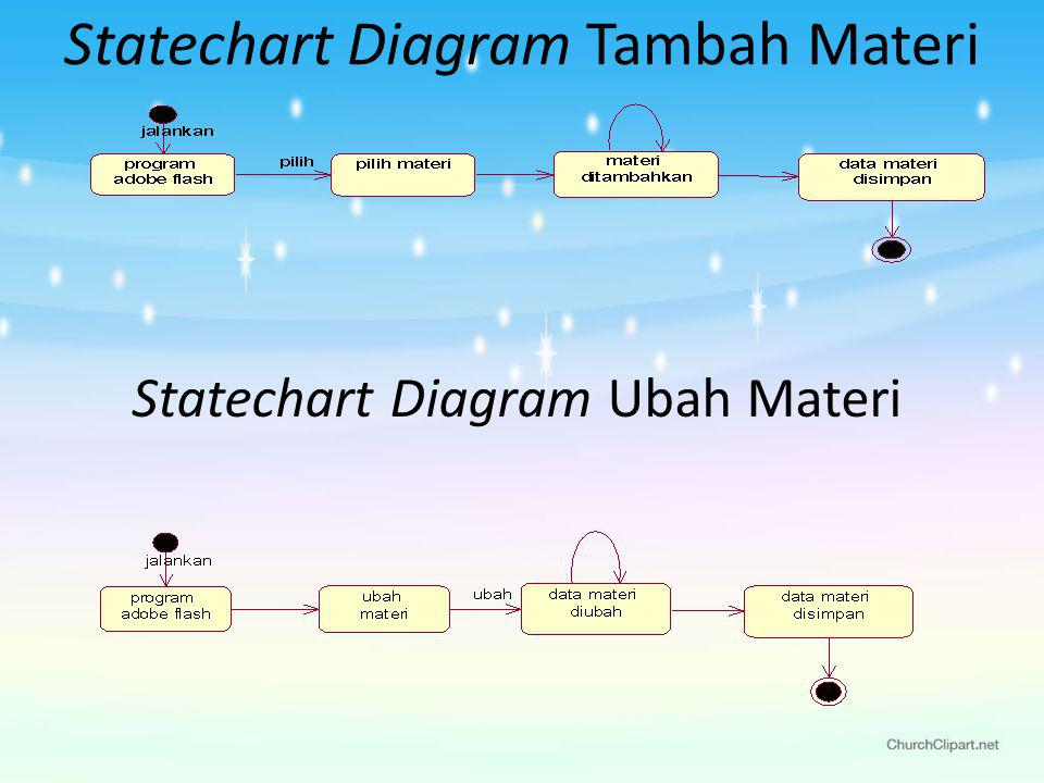 Statechart Diagram Tambah Materi