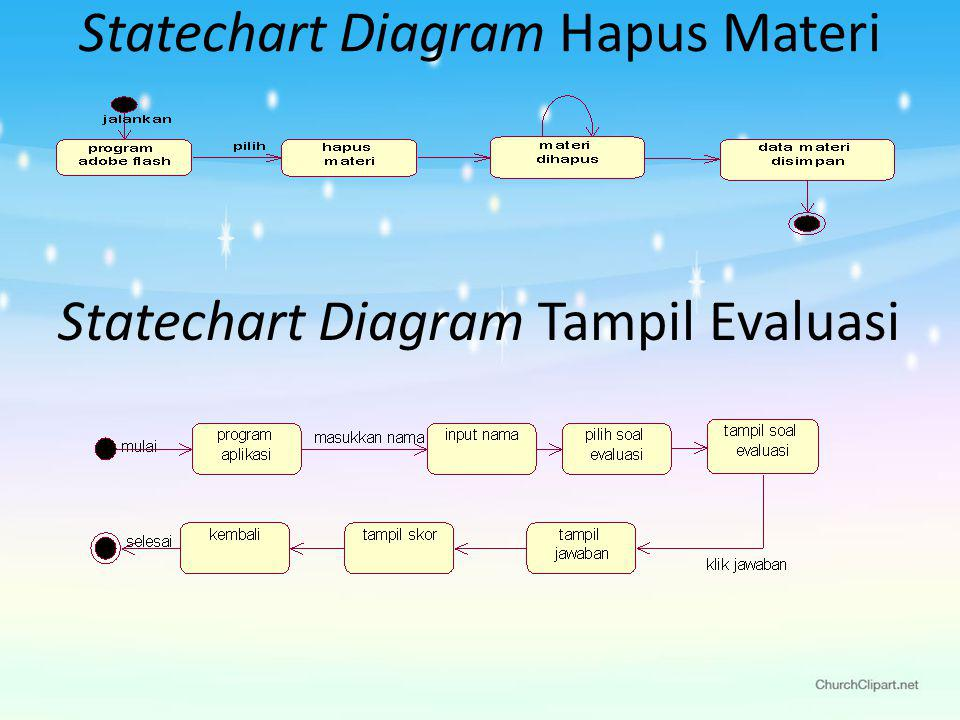 Statechart Diagram Hapus Materi