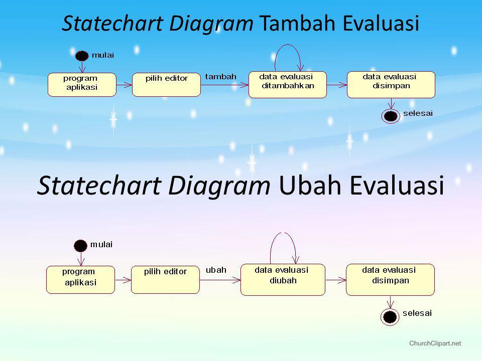 Statechart Diagram Tambah Evaluasi