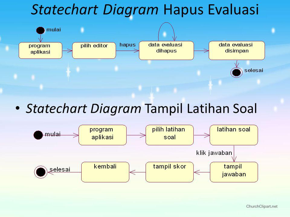 Statechart Diagram Hapus Evaluasi