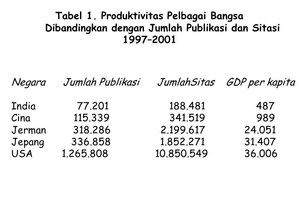 Tabel 1. Produktivitas Pelbagai Bangsa Dibandingkan dengan Jumlah Publikasi dan Sitasi 1997–2001
