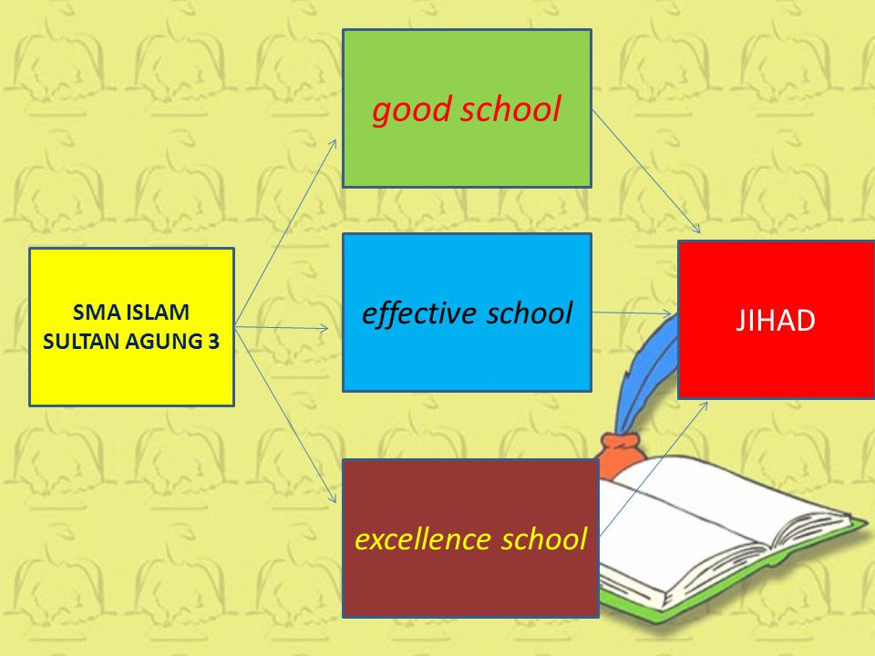 good school effective school JIHAD excellence school