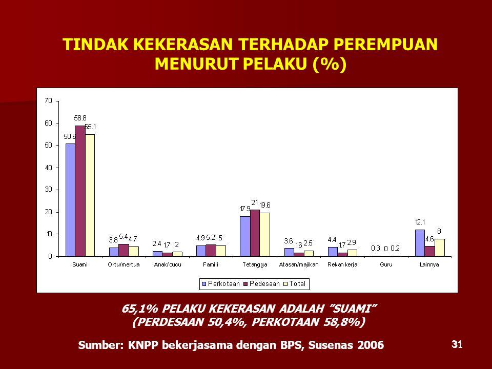 TINDAK KEKERASAN TERHADAP PEREMPUAN MENURUT PELAKU (%)