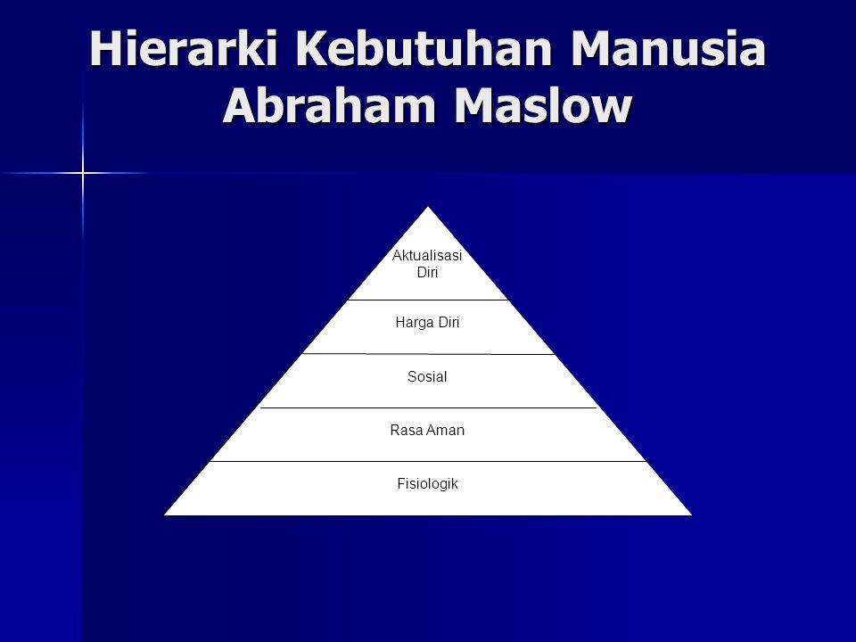 Hierarki Kebutuhan Manusia Abraham Maslow