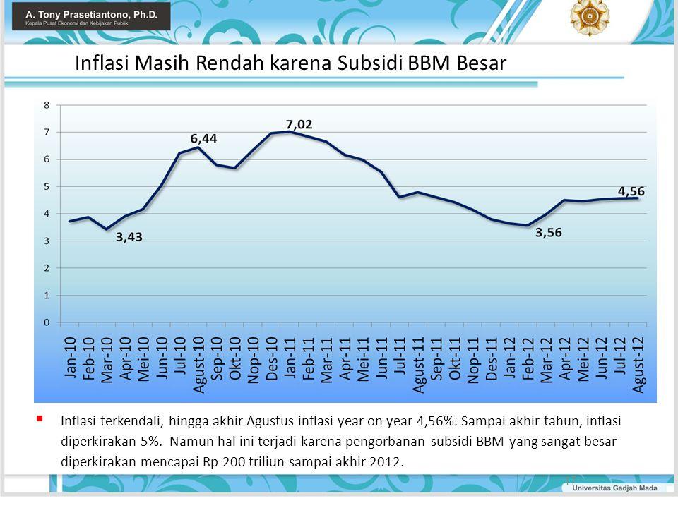 Inflasi Masih Rendah karena Subsidi BBM Besar
