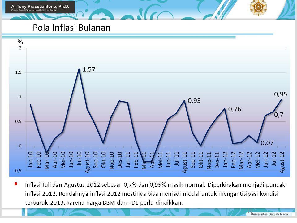 Pola Inflasi Bulanan %