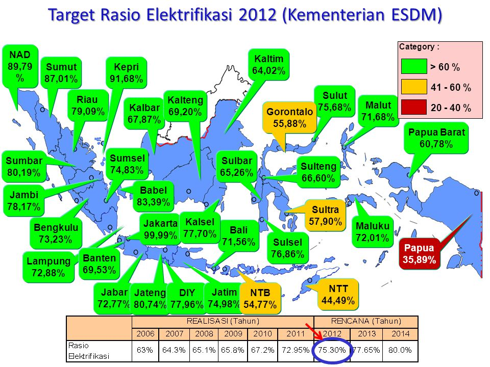 Target Rasio Elektrifikasi 2012 (Kementerian ESDM)