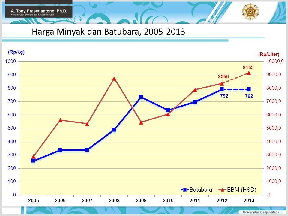 Harga Minyak dan Batubara, 2005-2013