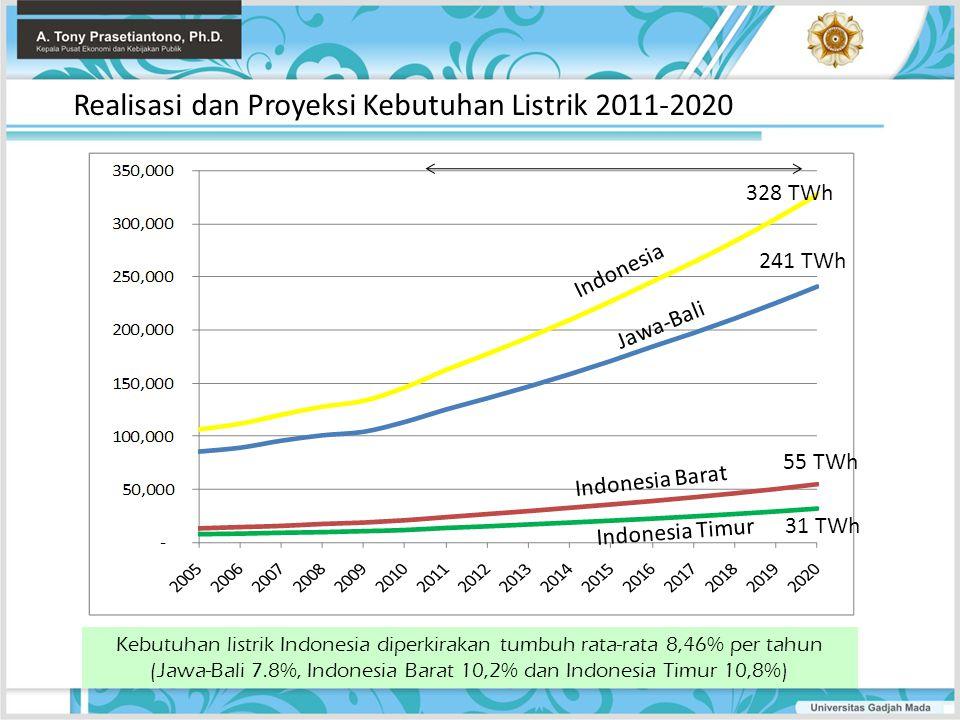 (Jawa-Bali 7.8%, Indonesia Barat 10,2% dan Indonesia Timur 10,8%)