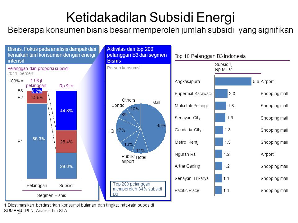 Ketidakadilan Subsidi Energi Beberapa konsumen bisnis besar memperoleh jumlah subsidi yang signifikan