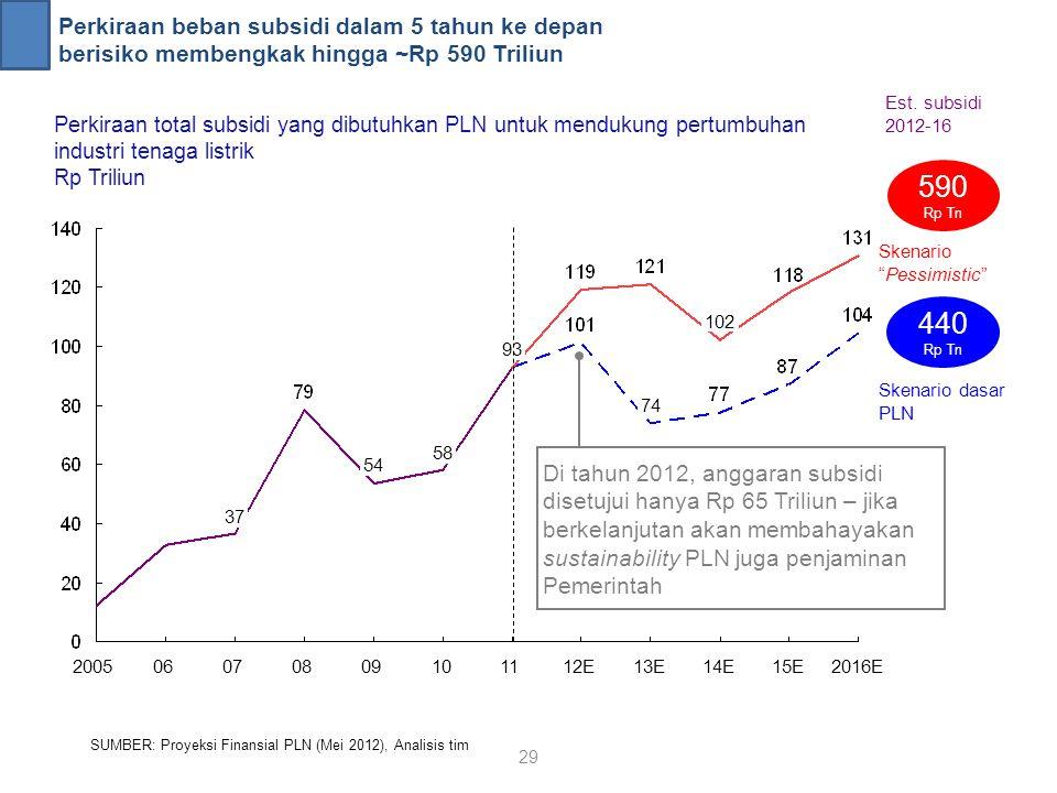 Perkiraan beban subsidi dalam 5 tahun ke depan berisiko membengkak hingga ~Rp 590 Triliun